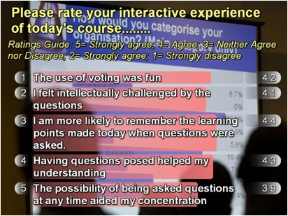 Audience highly rate interactive experiences