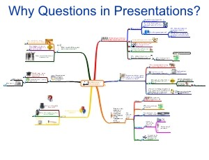 Download MindMap Overview 'Why Questions in Presentations?' here